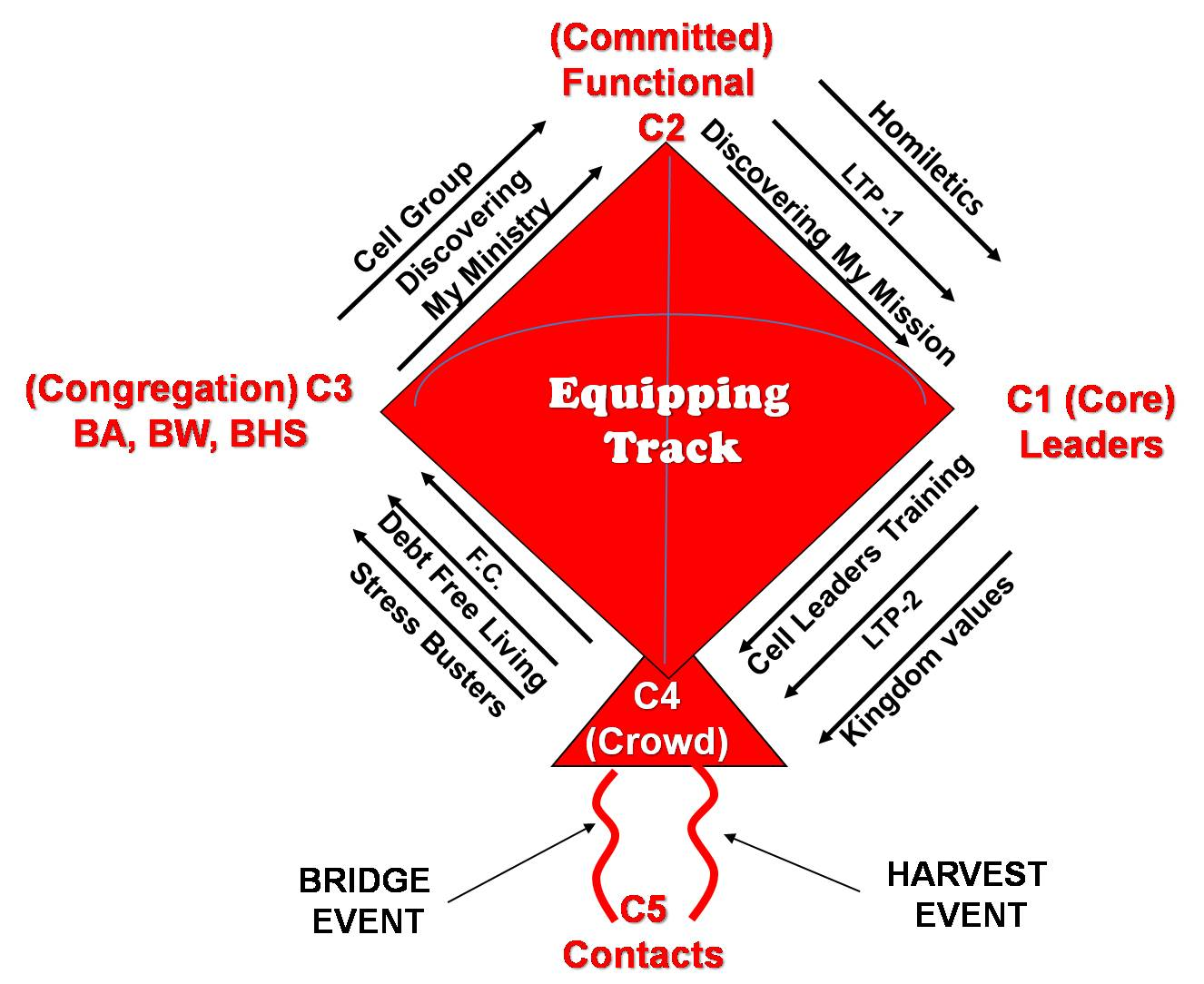 Equipping Tracks